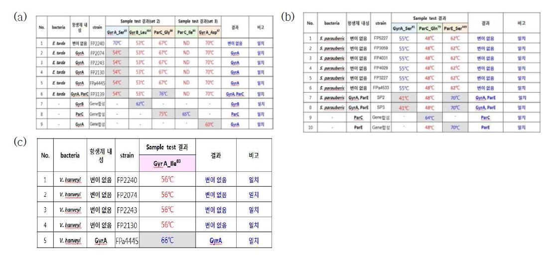 Results of multiplex RT-PCR