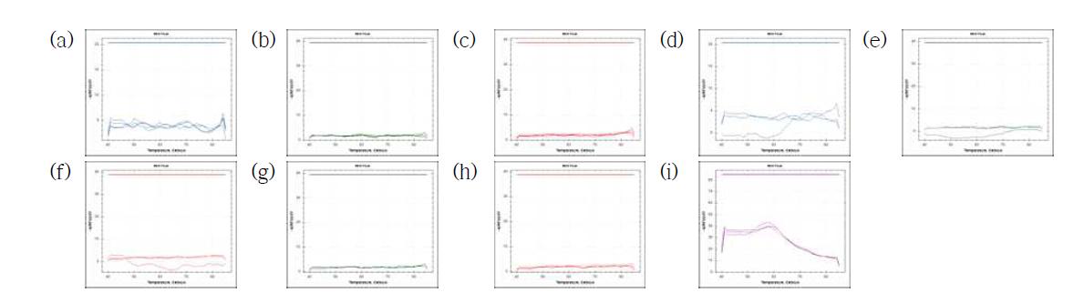 Result of specificity analysis. (a~c) set1, (d~f) set2, (g~i) set3
