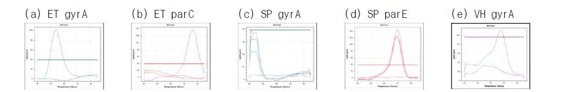 Specificity of discrimination method for quinolone resistance gene of E. tarda, S. parauberis and V. harveyi