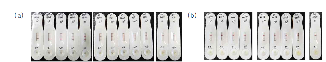 Sensitivity and specificity of immunodiagnostic kit for streptococcosis(a) and edwardsiellosis(b)