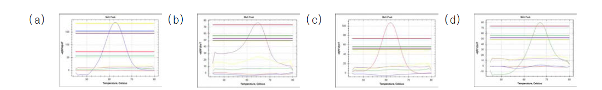 Specificity of molecular diagnostic kit for streptococcosis and edwardsiellosis. (a) S. iniae, (b) S. parauberis, (c) L. garvieae, (d) E. tarda
