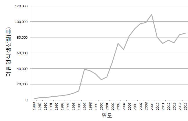 Changes in cultured fish production in Korea