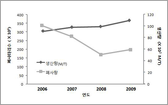 Changes in cultured fish production and mortality in Korea