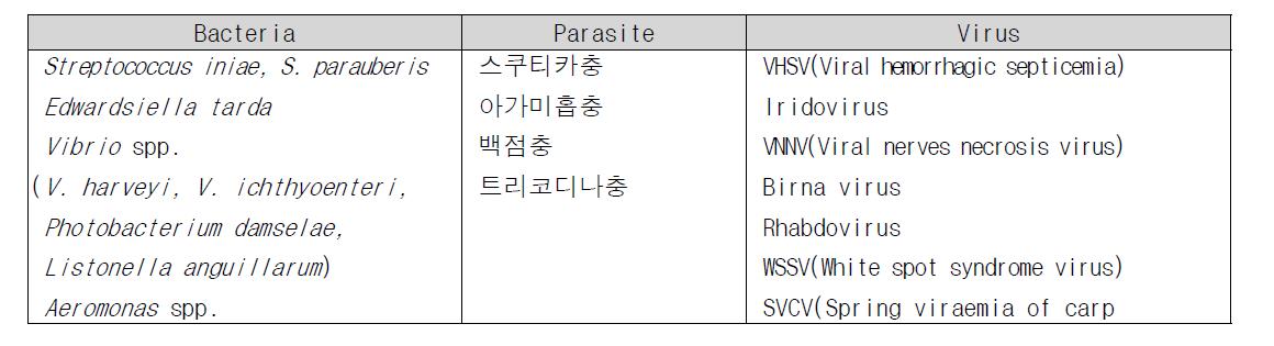 Major infectious agents of aquaculture organism in Korea