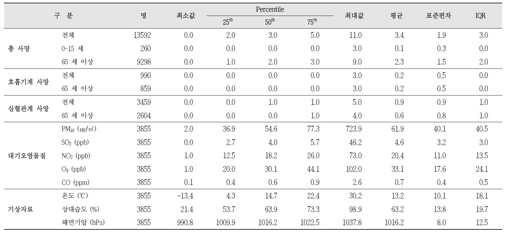청주시 흥덕구 사망자수, 대기오염물질 농도, 기상데이터 기술통계(2001~2011년)