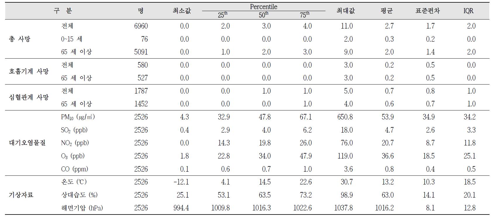 청주시 상당구 사망자수, 대기오염물질 농도, 기상데이터 기술통계(2005~2011년)