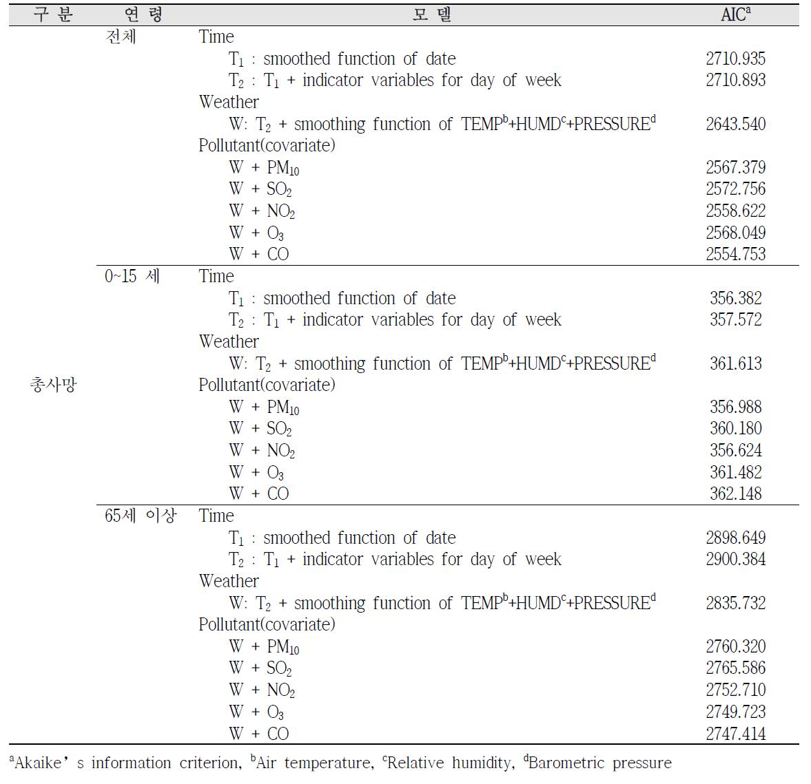 청주시 상당구 총사망 모델 적합도 검정(AIC) 결과(2005~2011년)