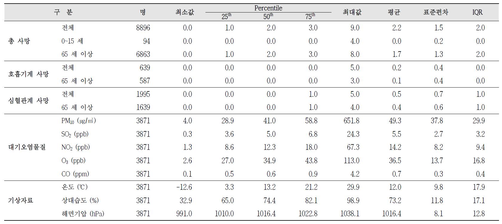 서산시 사망자수, 대기오염물질 농도, 기상데이터 기술통계(2001~2011년)