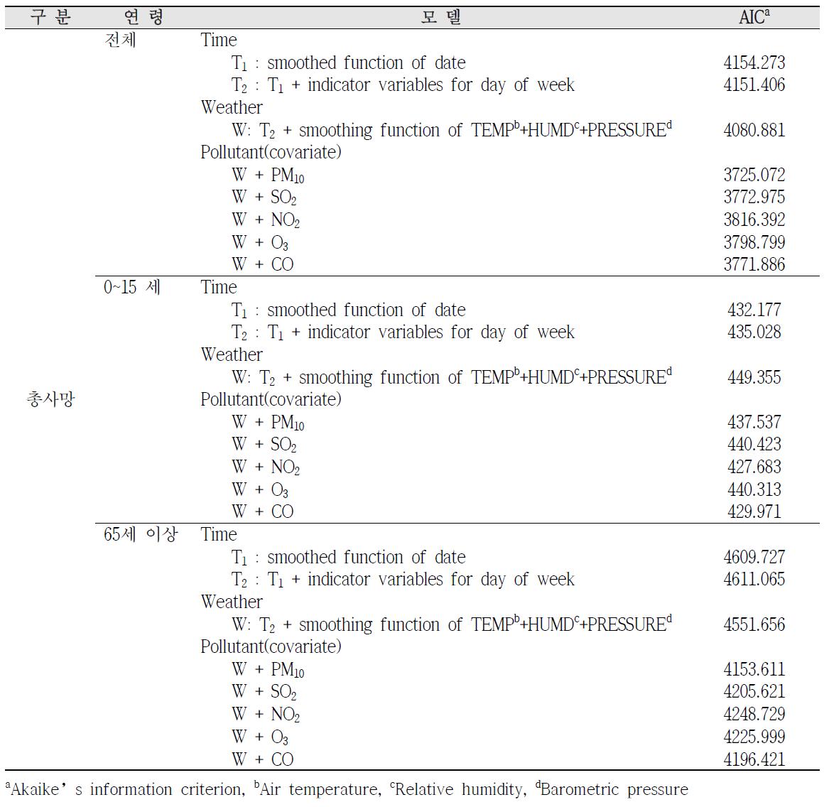 서산시 총사망 모델 적합도 검정(AIC) 결과(2001~2011년)