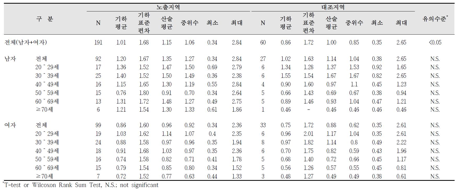 청주산업단지 요중 크레아티닌 농도 비교