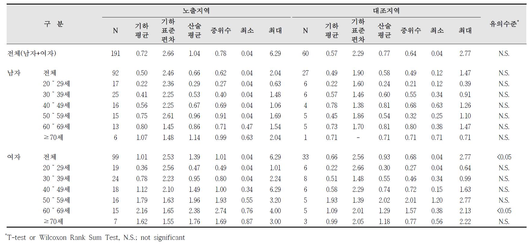 청주산업단지 요중 카드뮴 농도 비교