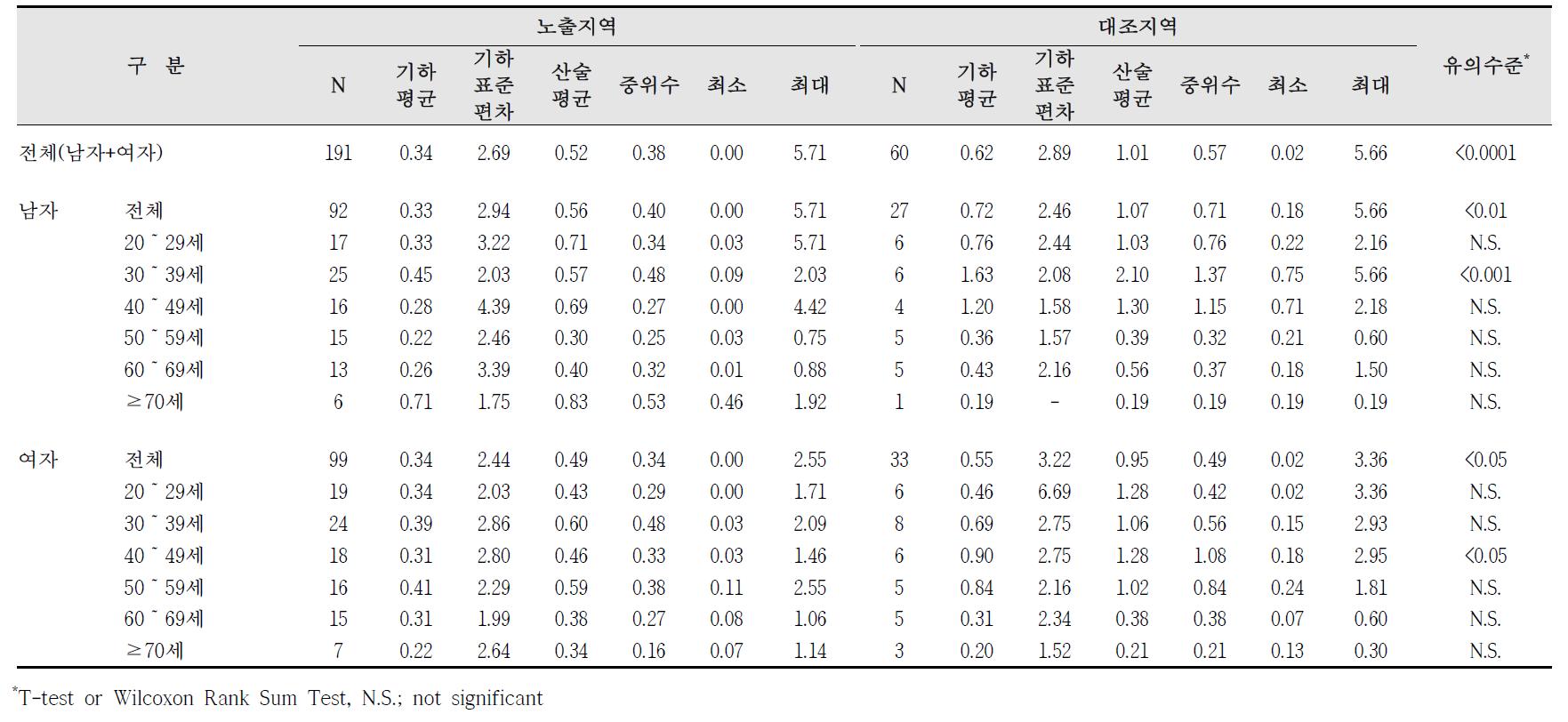 청주산업단지 요중 수은 농도 비교