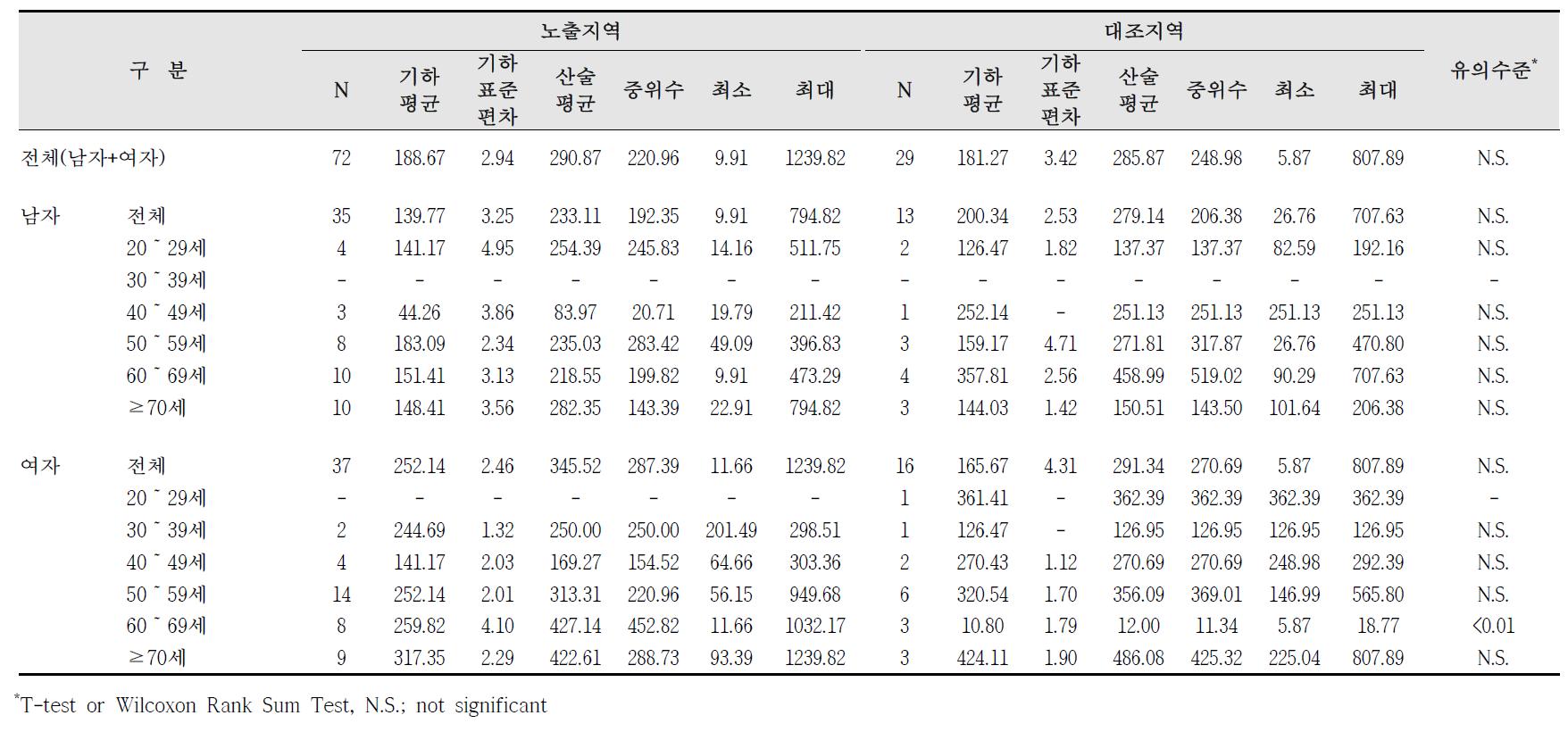 대산산업단지 요중 HA 농도 비교