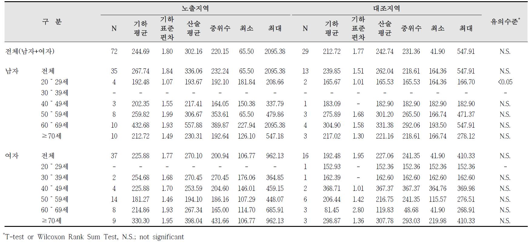 대산산업단지 요중 MA 농도 비교