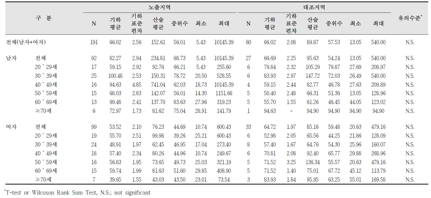 청주산업단지 요중 o-MHA 농도 비교