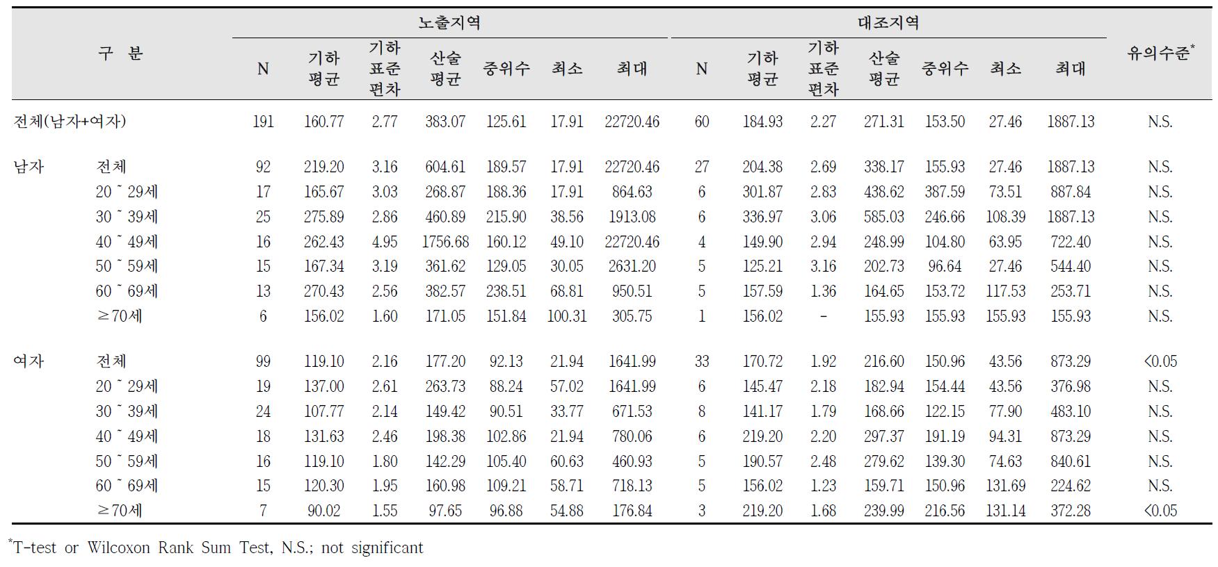 청주산업단지 요중 m-MHA 농도 비교