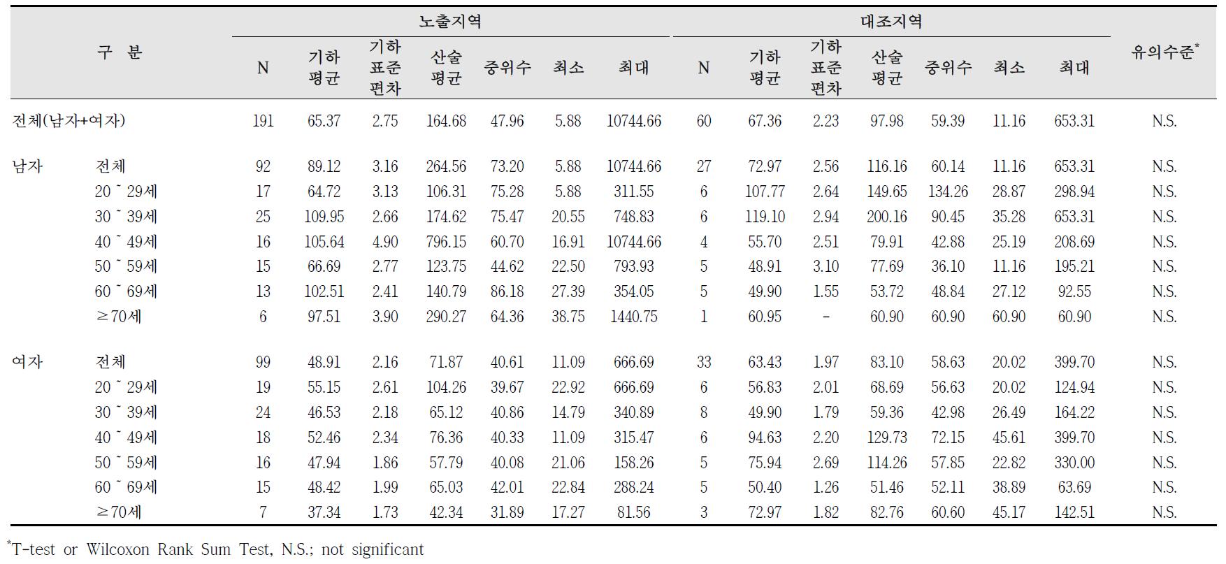 청주산업단지 요중 p-MHA 농도 비교