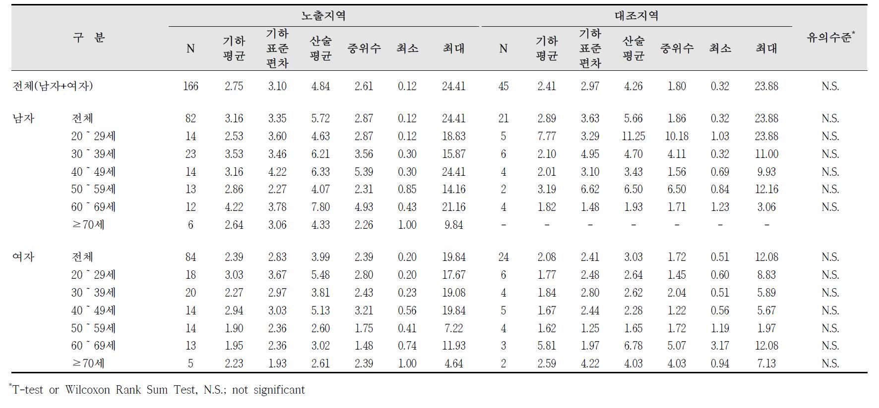 청주산업단지 요중 2-naphthol 농도 비교