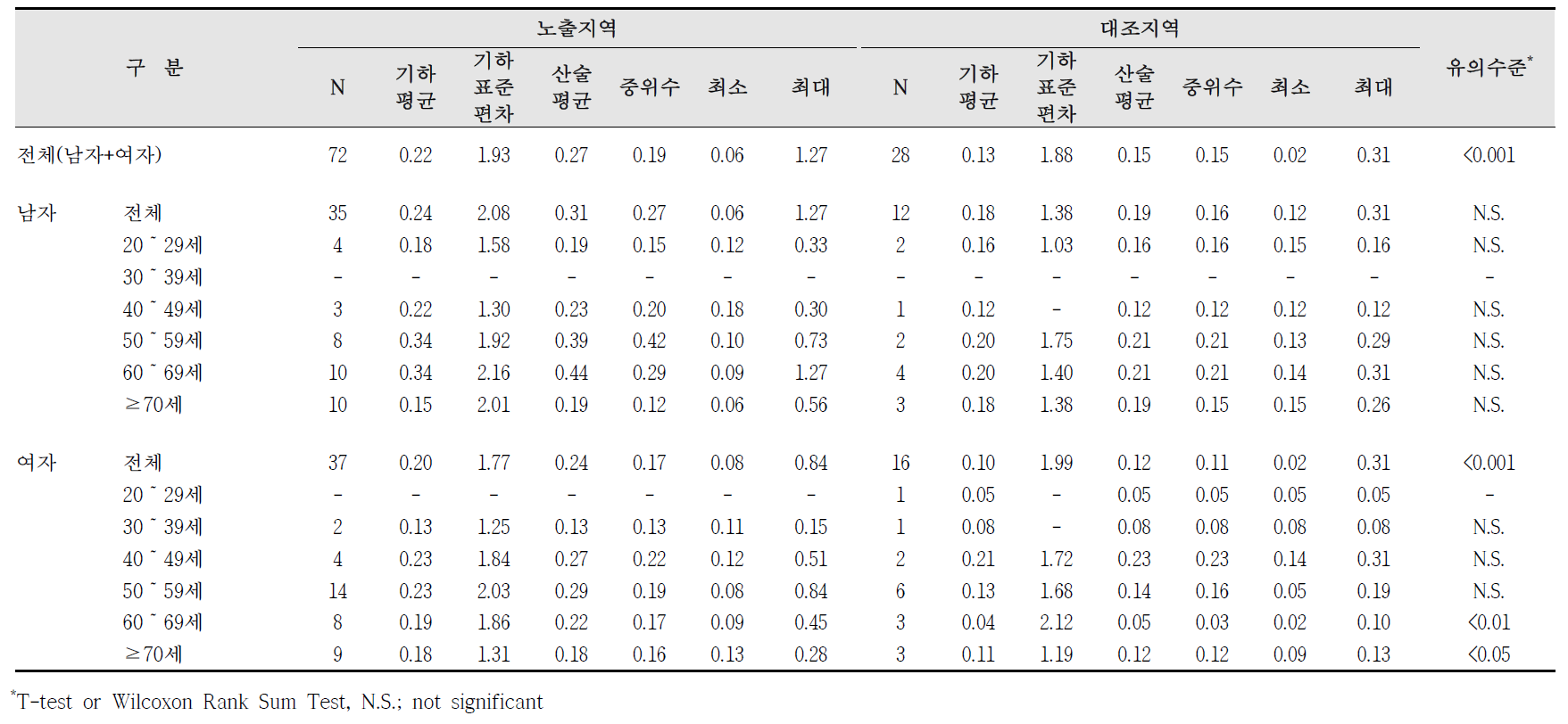 대산산업단지 요중 1-hydroxypyrene 농도 비교