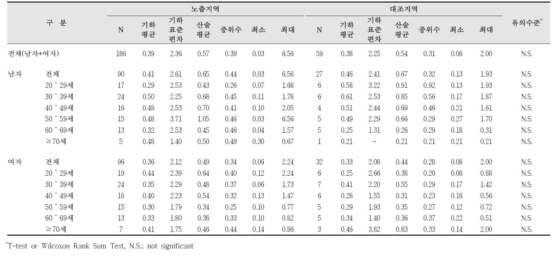 청주산업단지 요중 2-hydroxyfluorene 농도 비교