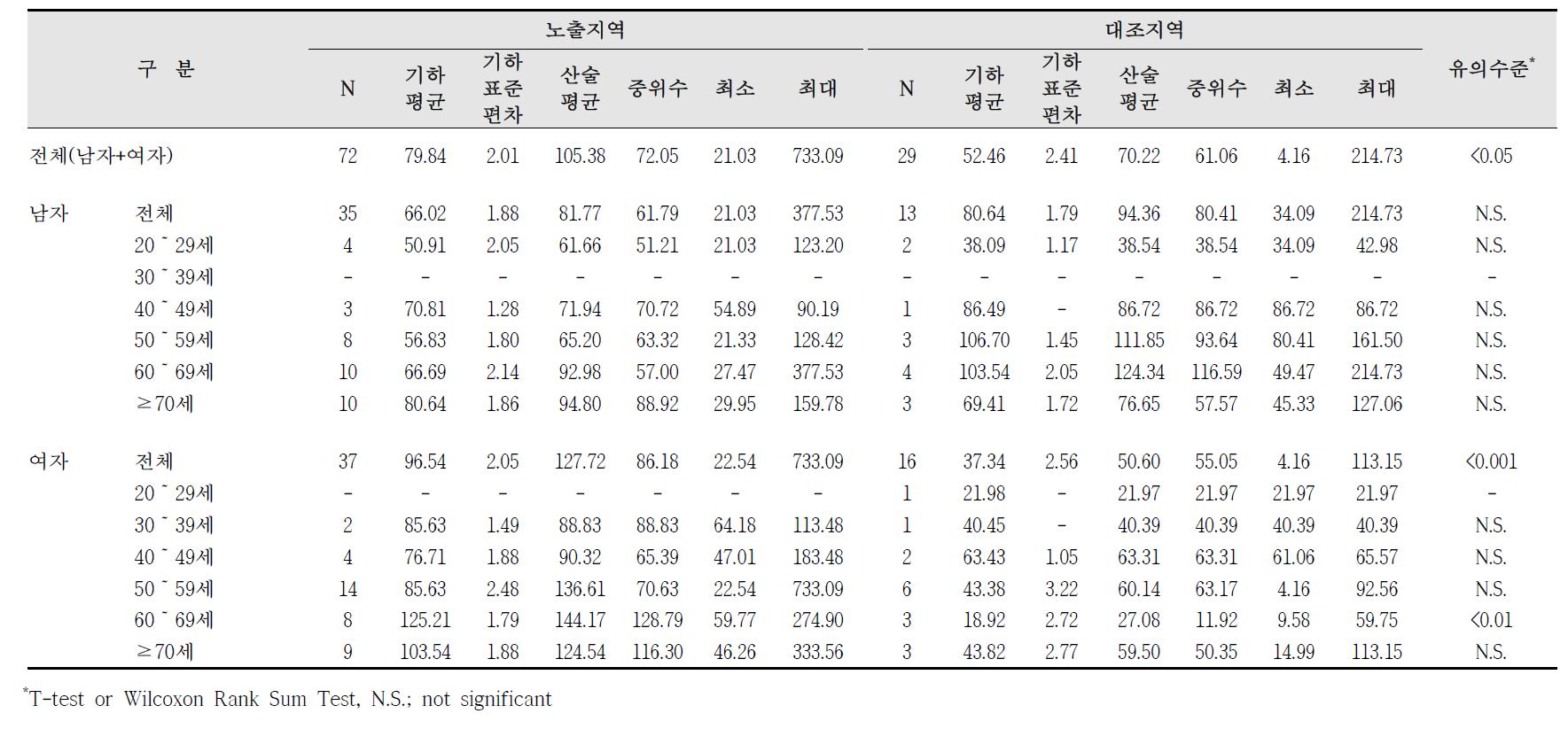 대산산업단지 요중 MnBP 농도 비교