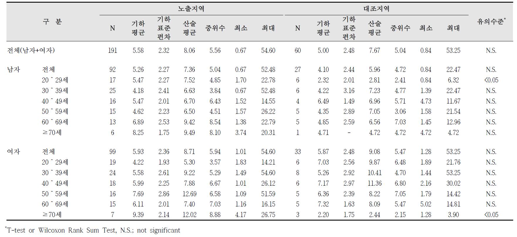 청주산업단지 요중 MBzP 농도 비교