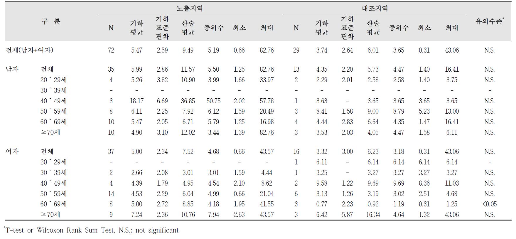 대산산업단지 요중 MBzP 농도 비교