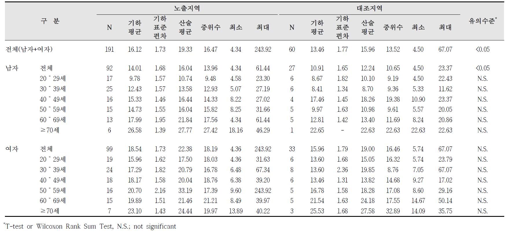 청주산업단지 요중 MEOHP 농도 비교