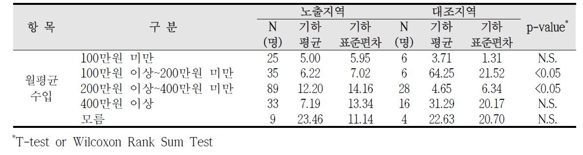 청주산업단지 사회?경제적 수준에 따른 요중 코티닌 농도 비교