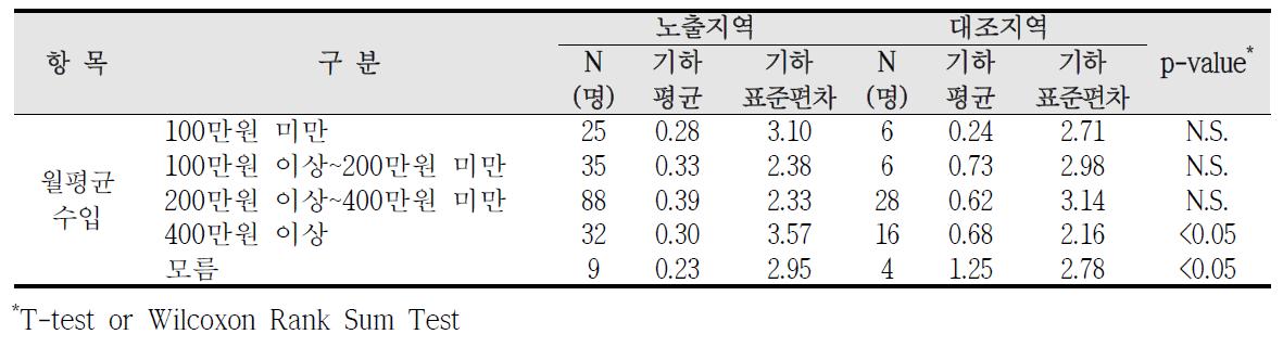 청주산업단지 사회?경제적 수준에 따른 요중 수은 농도 비교