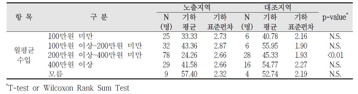 청주산업단지 사회?경제적 수준에 따른 요중 t,t-MA 농도 비교
