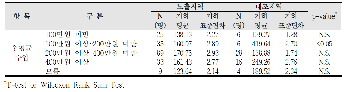 청주산업단지 사회?경제적 수준에 따른 요중 m-MHA 농도 비교