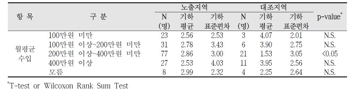 청주산업단지 사회?경제적 수준에 따른 요중 2-naphthol 농도 비교