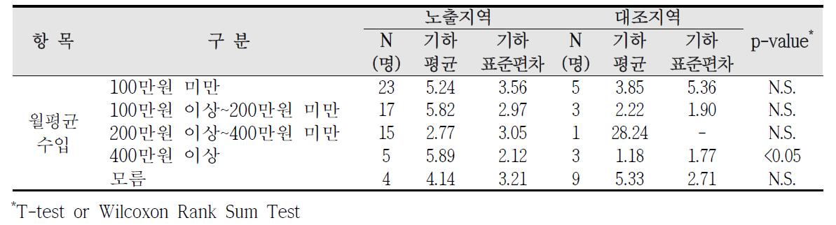대산산업단지 사회?경제적 수준에 따른 요중 2-naphthol 농도 비교