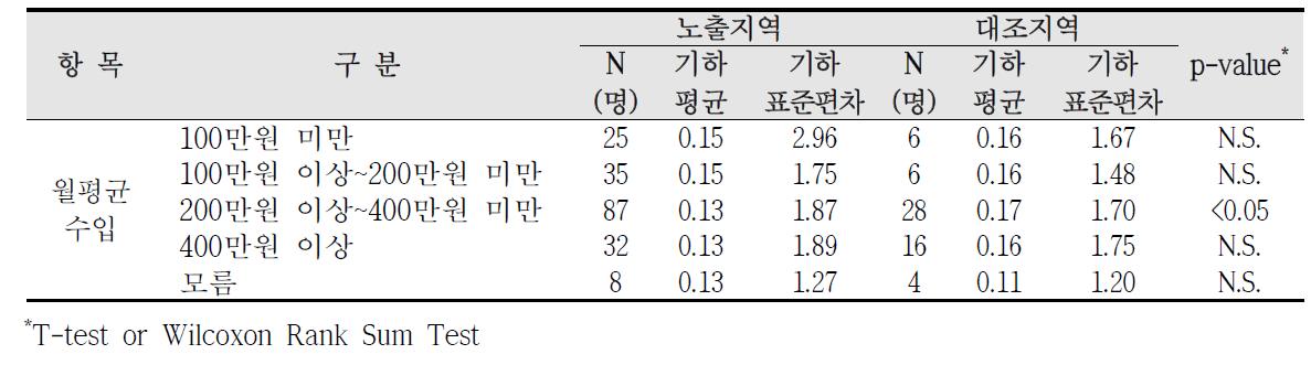 청주산업단지 사회?경제적 수준에 따른 요중 1-hydroxypyrene 농도 비교