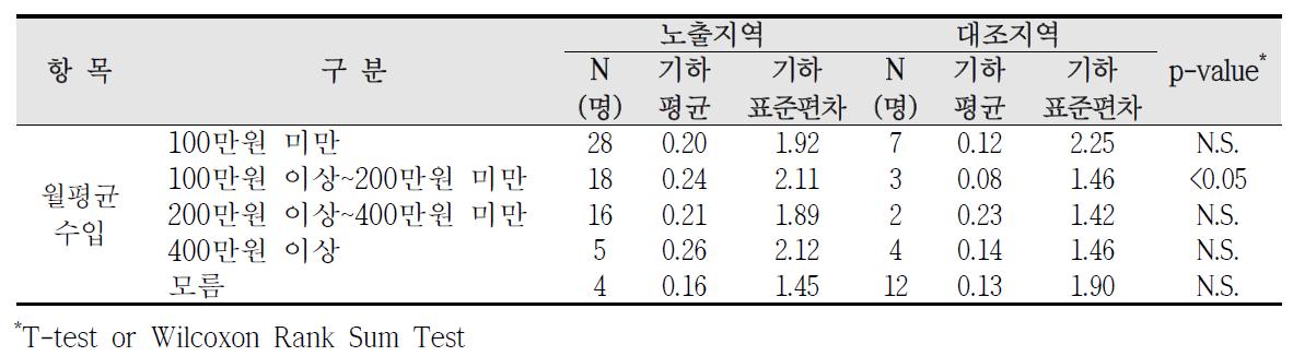 대산산업단지 사회?경제적 수준에 따른 요중 1-hydroxypyrene 농도 비교