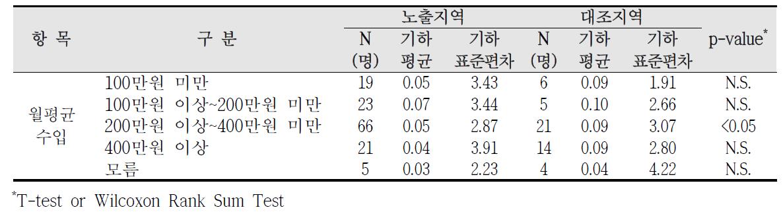 청주산업단지 사회?경제적 수준에 따른 요중 1-hydroxyphenanthrene 농도 비교