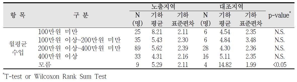 청주산업단지 사회?경제적 수준에 따른 요중 MBzP 농도 비교