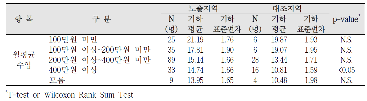 청주산업단지 사회?경제적 수준에 따른 요중 MEOHP 농도 비교