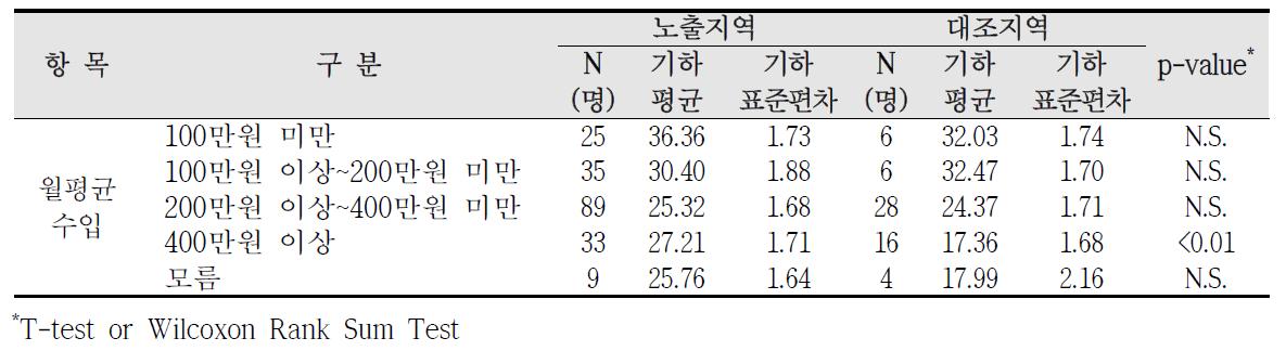 청주산업단지 사회?경제적 수준에 따른 요중 MECPP 농도 비교