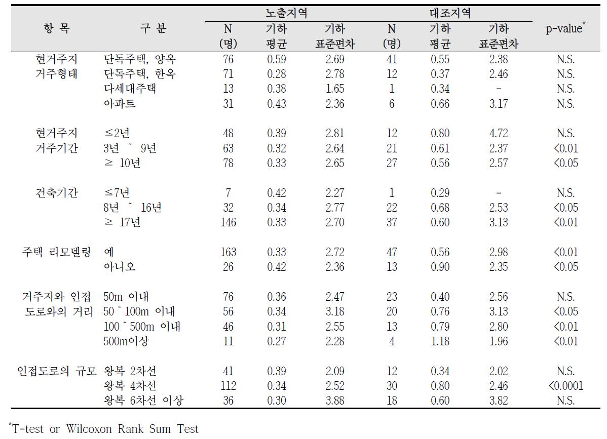 청주산업단지 거주환경에 따른 요중 수은 농도 비교