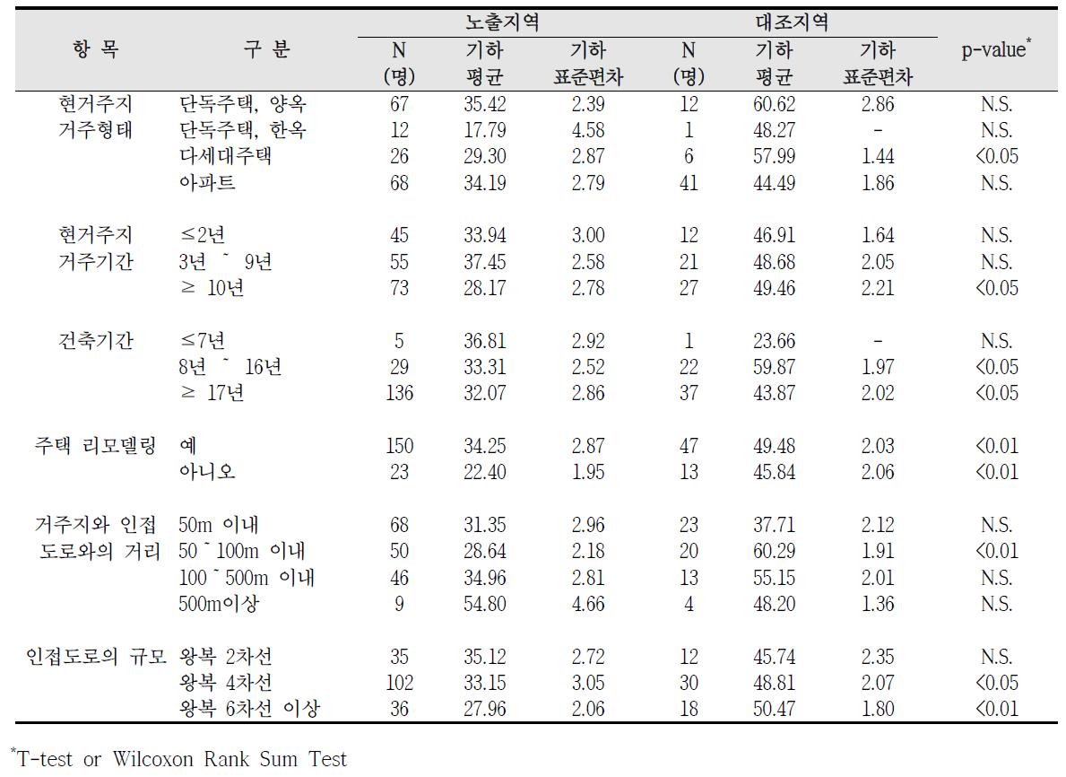 청주산업단지 거주환경에 따른 요중 t,t,-MA 농도 비교