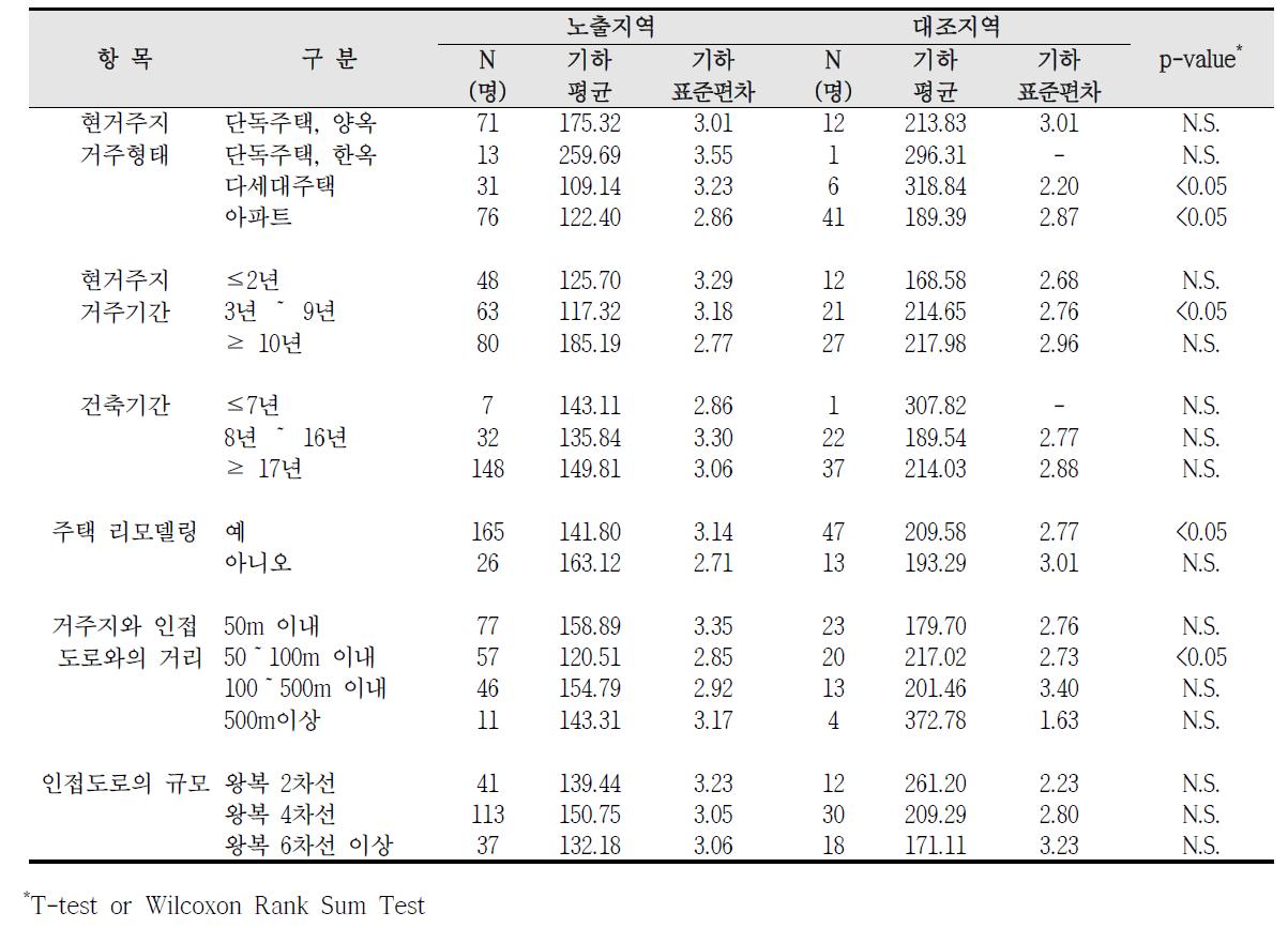 청주산업단지 거주환경에 따른 요중 HA 농도 비교