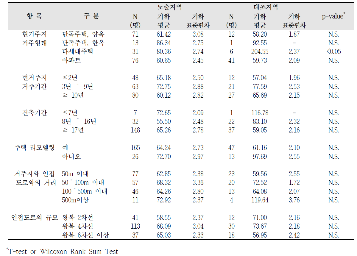 청주산업단지 거주환경에 따른 요중 p-MHA 농도 비교
