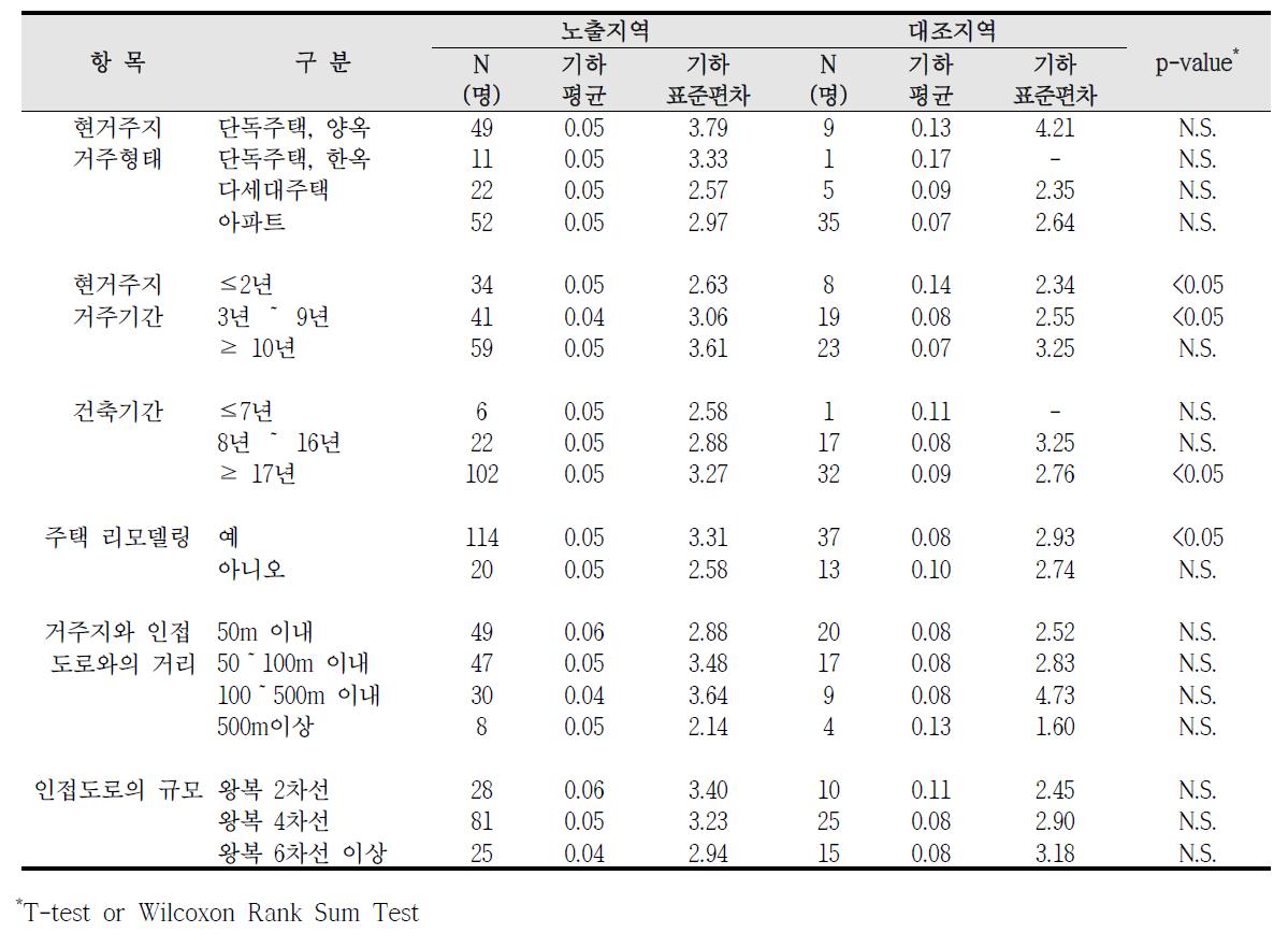 청주산업단지 거주환경에 따른 요중 1-hydroxyphenanthrene 농도 비교