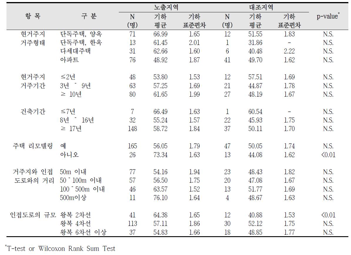 청주산업단지 거주환경에 따른 요중 MnBP 농도 비교