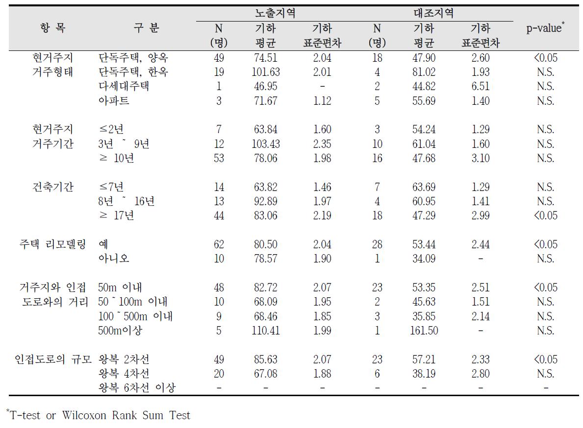 대산산업단지 거주환경에 따른 요중 MnBP 농도 비교