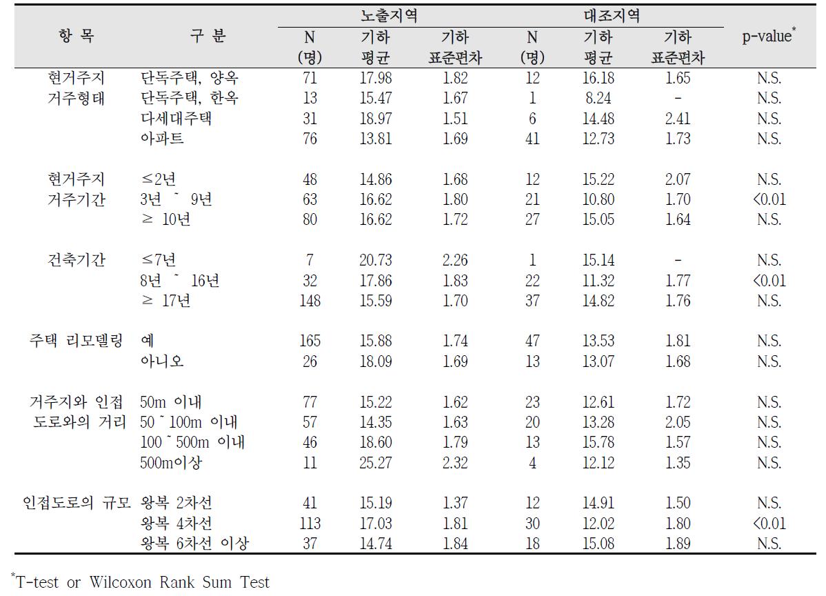 청주산업단지 거주환경에 따른 요중 MEOHP 농도 비교
