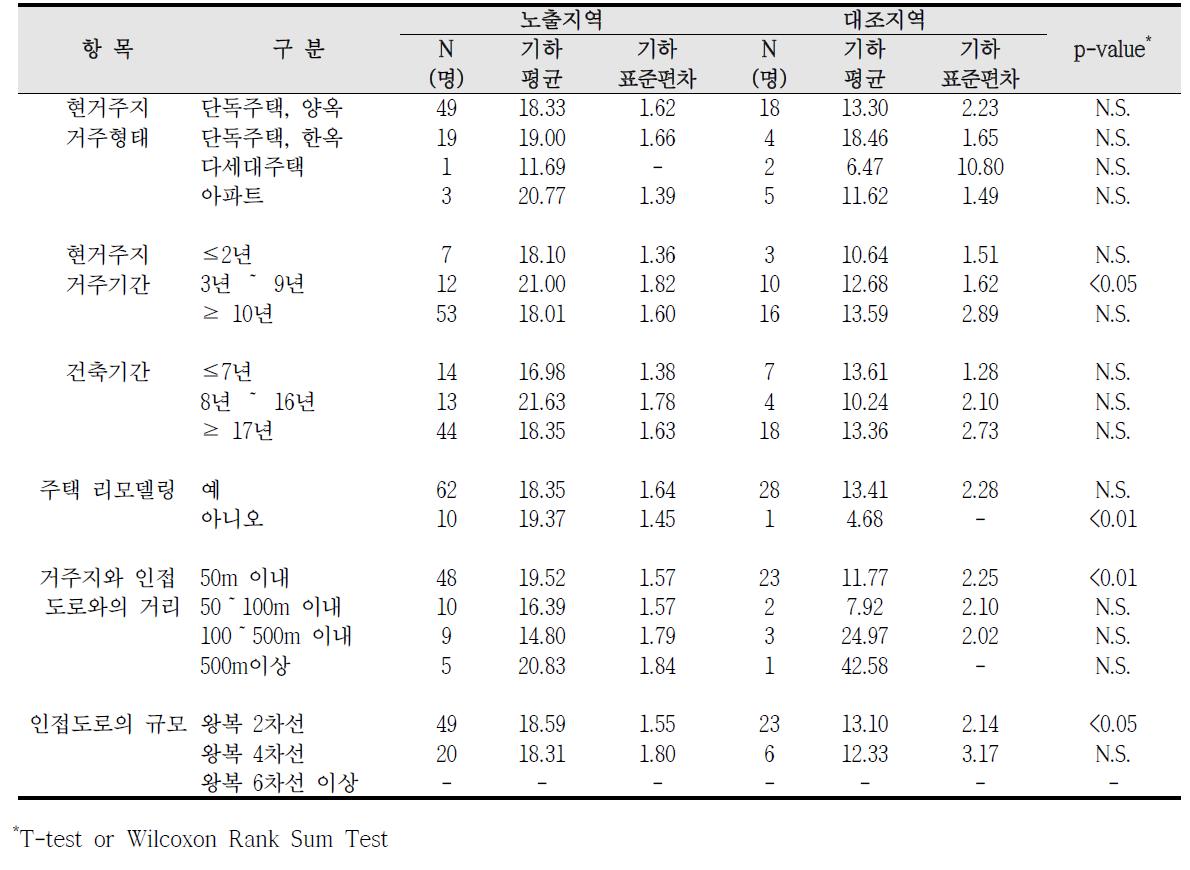 대산산업단지 거주환경에 따른 요중 MEOHP 농도 비교