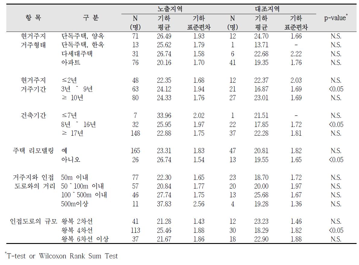 청주산업단지 거주환경에 따른 요중 MEHHP 농도 비교